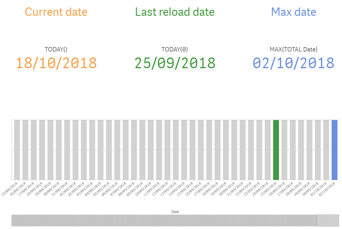 When Today Is Not Today In Qlik Sense - Ometis